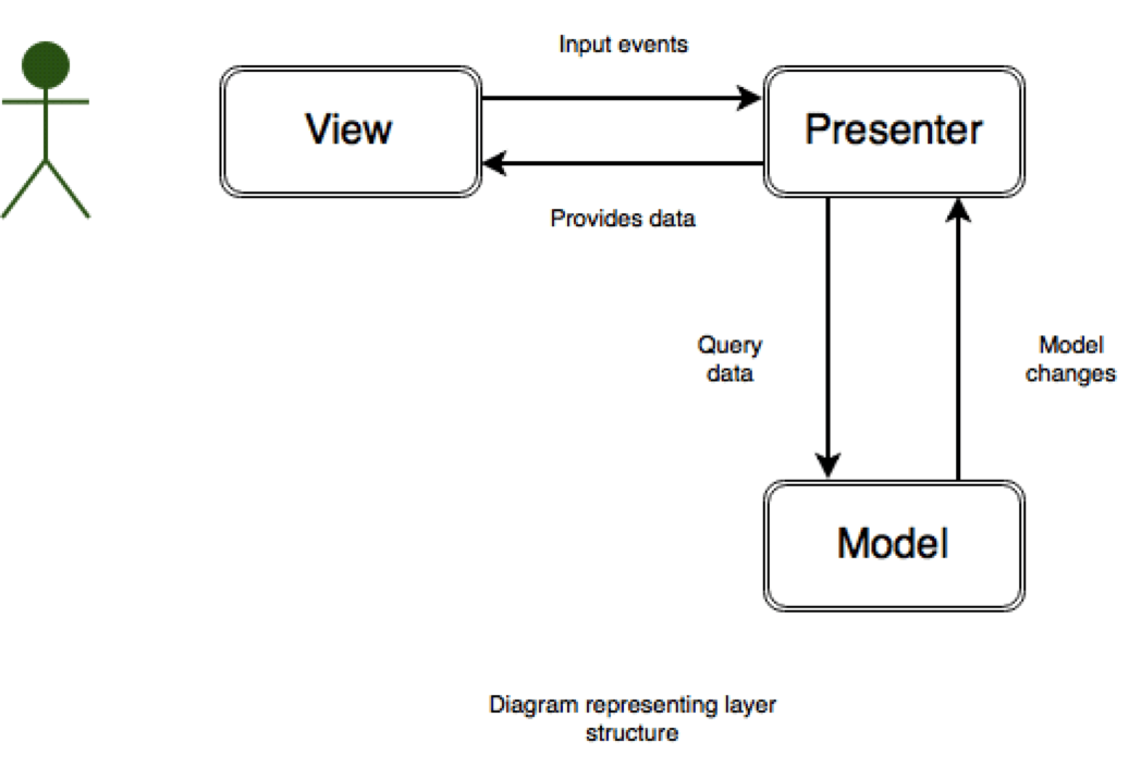 Android MVP layer structure diagram