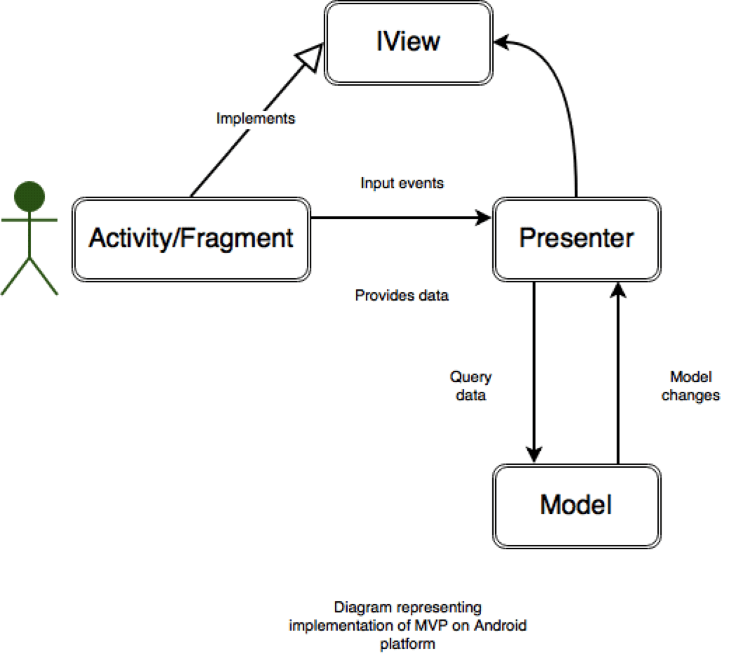 Diagram implementace Android MVP